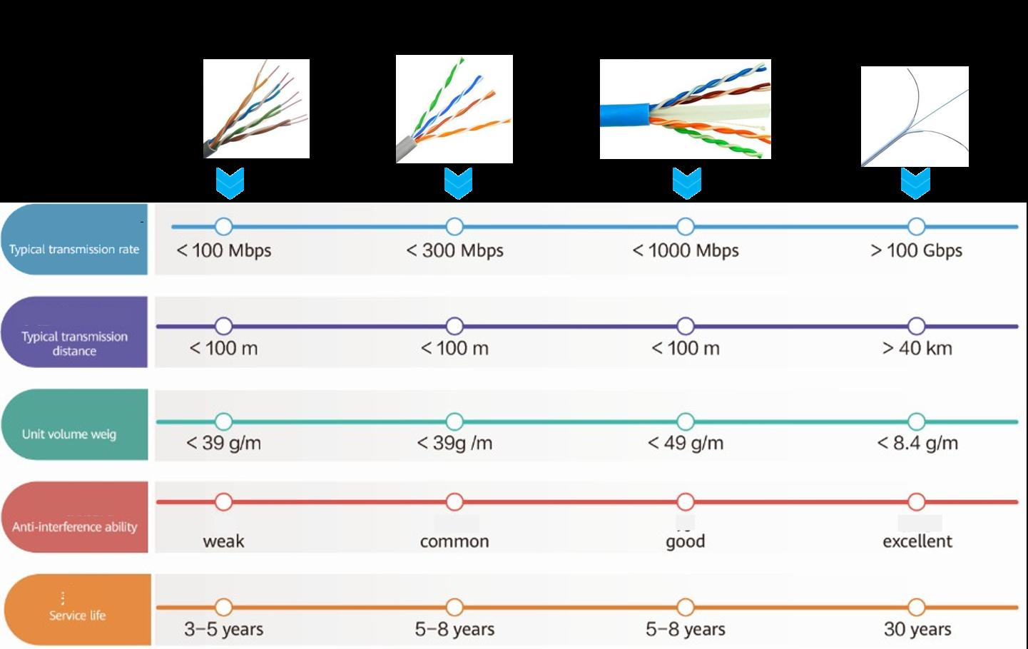 fibra optica y cableado